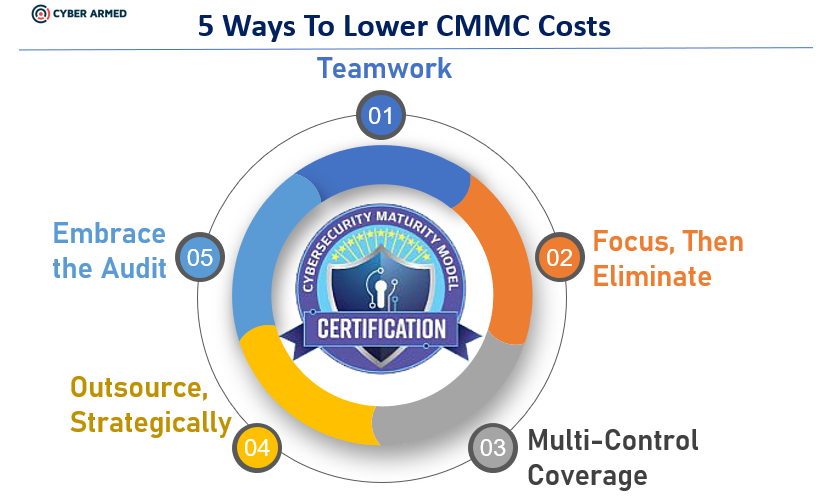 5 ways to lower CMMC costs