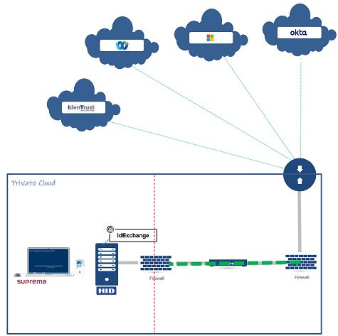 IdExchange Cloud Integrations